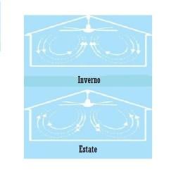 Perenz Ventilatore metallo finitura bianco, 3 pale. Telecomando a infrarossi incluso.